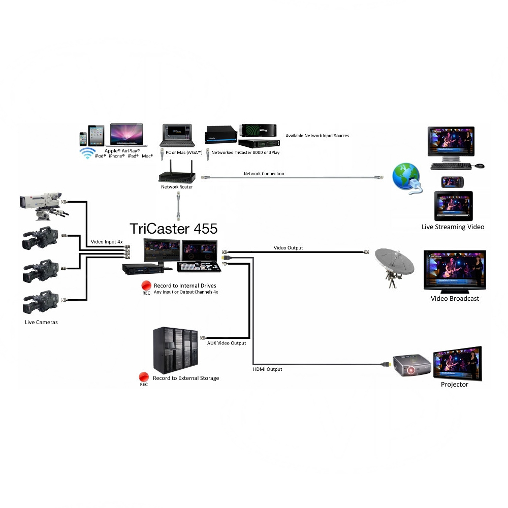 Buy Newtek Live Sports 455 Solution Bundle Includes Tricaster Pro Comp Pc 8000 Wiring Diagram At A Glance