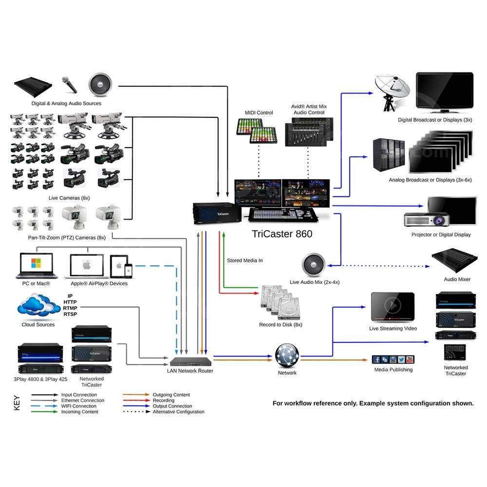 Buy Newtek Tricaster 860 Multi Standard 24 Channel Vision Mixer Audio Diagram