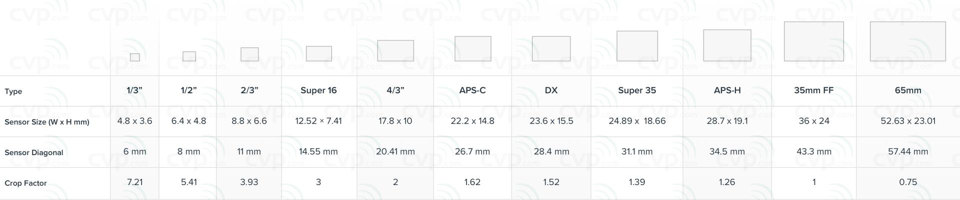 CVP.com - Support - Image sensor size comparison